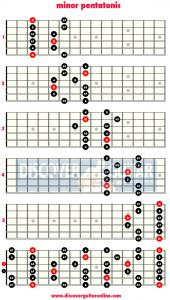 minor pentatonic scale.png