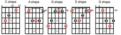 5shapesCAGED-Cshape1.jpg