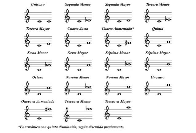 Cómo formar acordes con la guitarra e interpretar sus ...