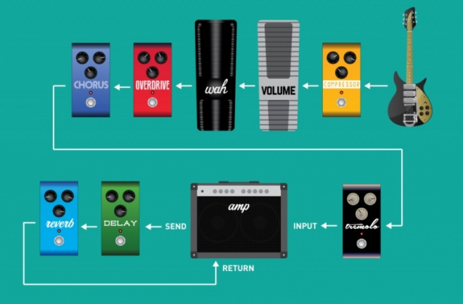 Pedals effects loo`p