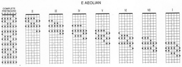 Escalas definitivas para guitarra elctrica  Teora musical