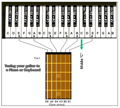 sonidos para afinar guitarra