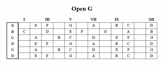 Open G